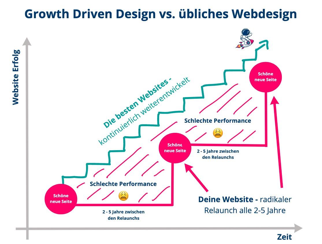 Growth Driven Webdesign Jasmin Di Pardo innotag