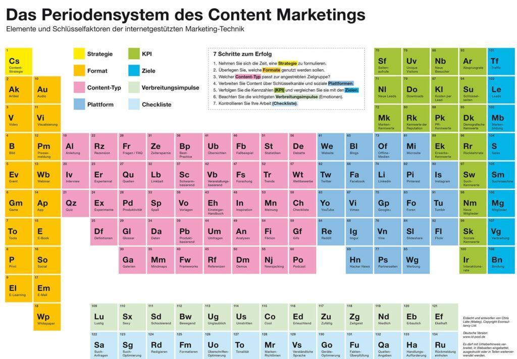 Perdiodensystem Content Marketing