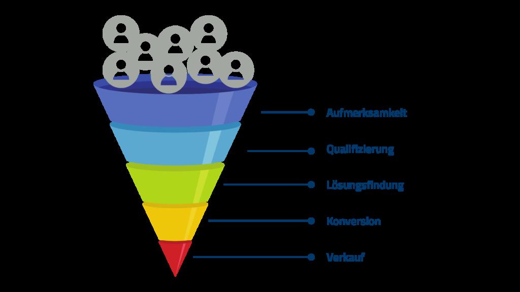 Sales Funnel im Inbound Marketing