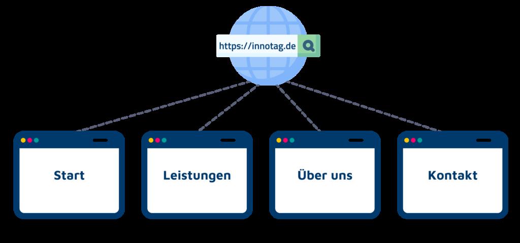Was ist eine Website?