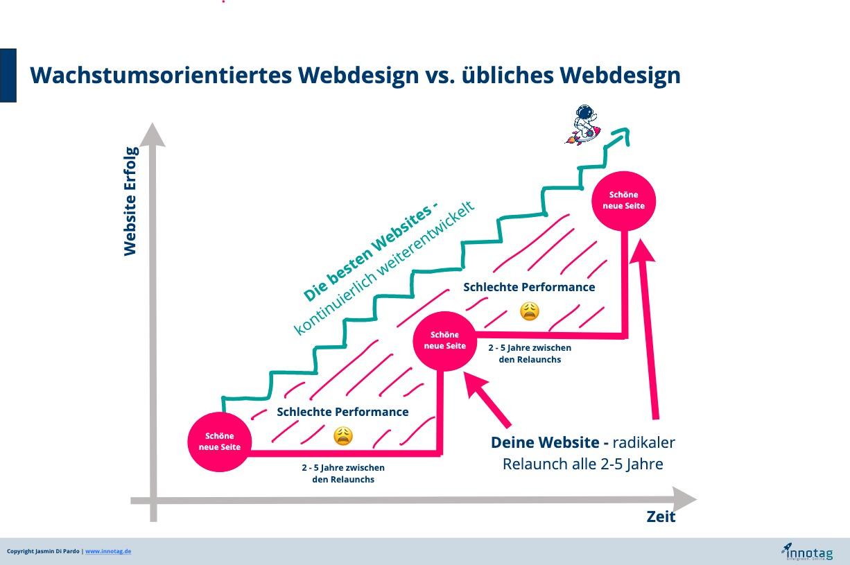 Klassisches Webdesign vs. wachstumsorientiertes Webdesign